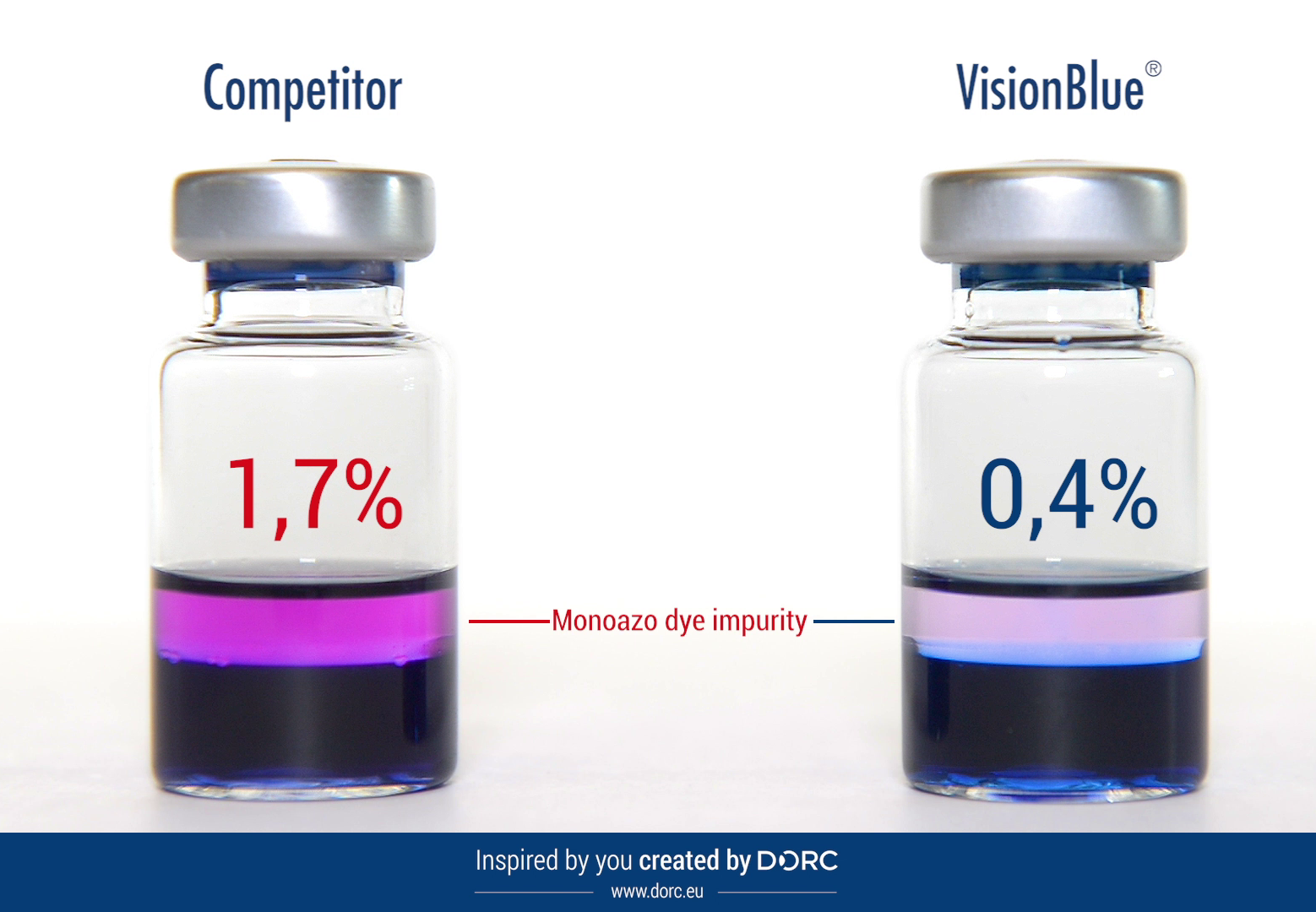 VisionBlue®: highly purified trypan blue with lowest recorded levels of mono-azo dye