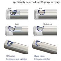 Publication: Small-gauge vitrectomy